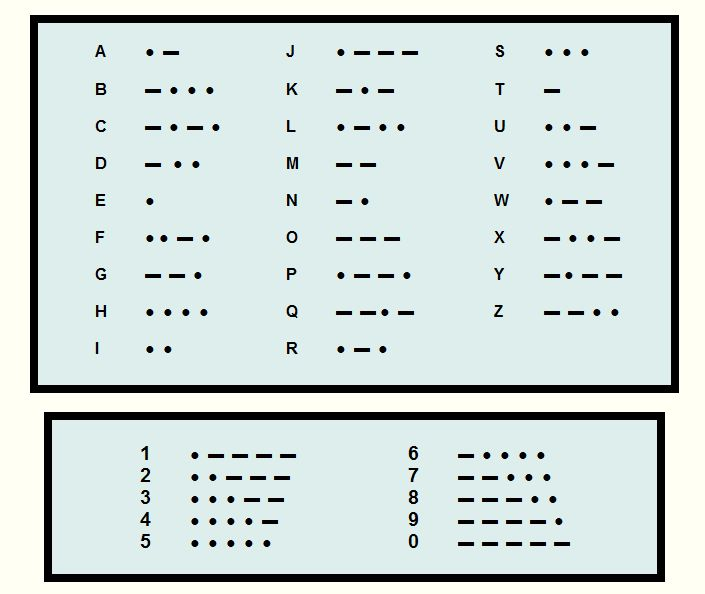 letter a in morse code how to learn morse code resources and techniques 21552 | Pic 7 Morse Code Alphabet