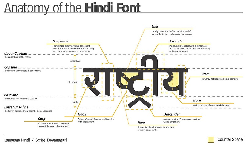 the hindi font deconstructed