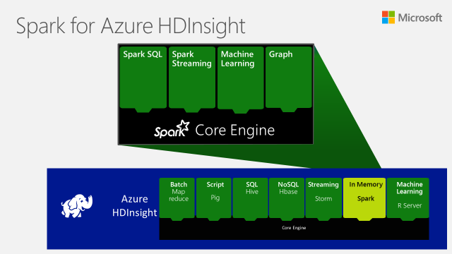 Spark in Azure HDInsight